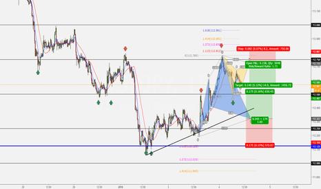 USDJPY: Market trapped between two pattern