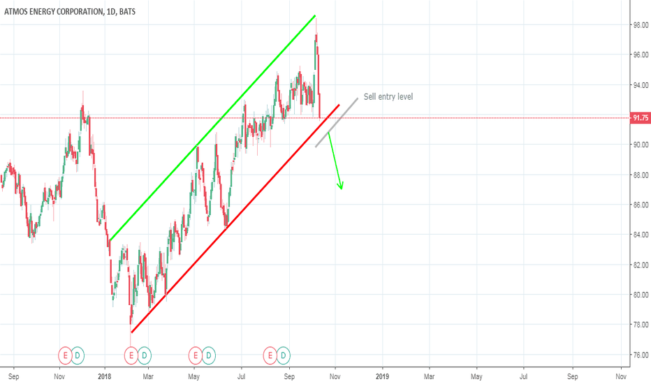 ATO: Waiting for sell on ATO