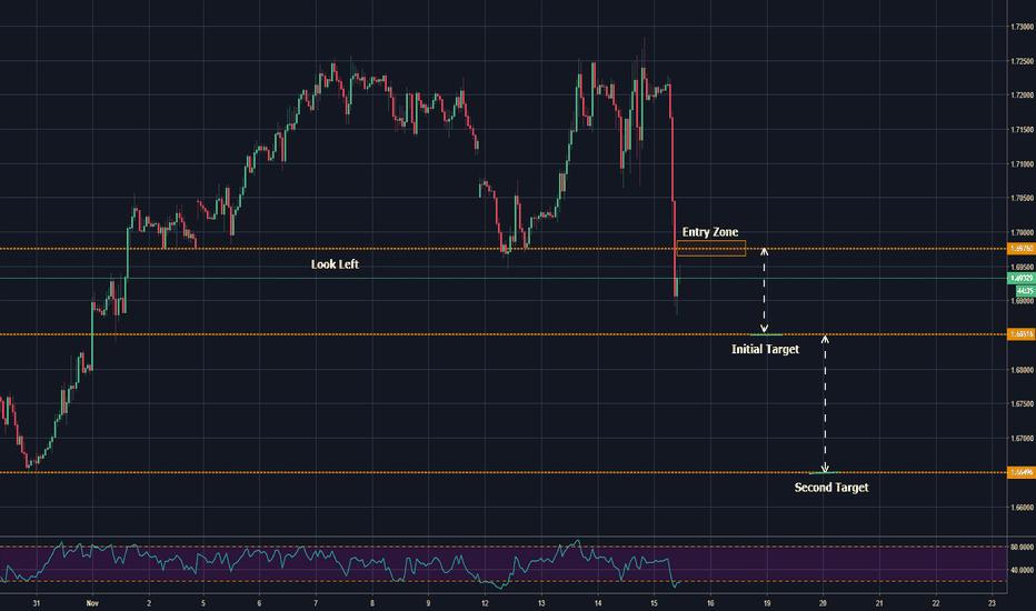 GBPCAD: bearish trend continuation trade