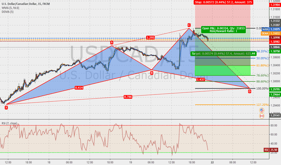 USDCAD: USDCAD 15m : Cypher in the make