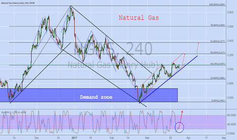 NGAS: NATURAL GAS