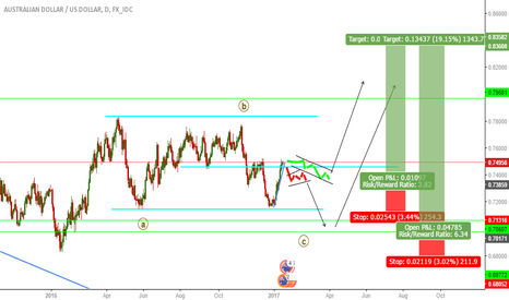 AUDUSD: AUDUSD LONG TERM