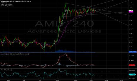 AMD: BO ready