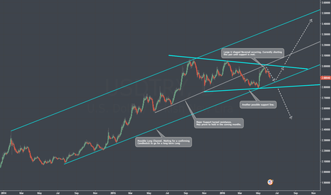 USDTRY: Everthing you need to know about USDTRY