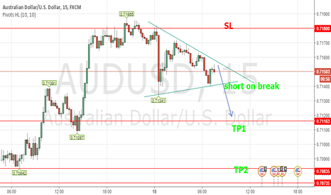 AUDUSD: AUDUSD Short on pattern break