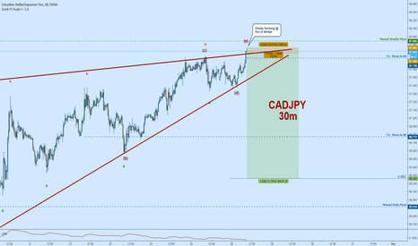 CADJPY: CADJPY Short:  Pinbar Forming at Top of Triangle