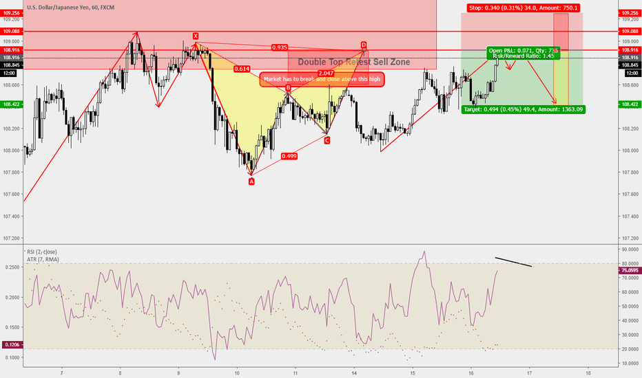USDJPY: Trade Ideas Analysis: USDJPY Double Top