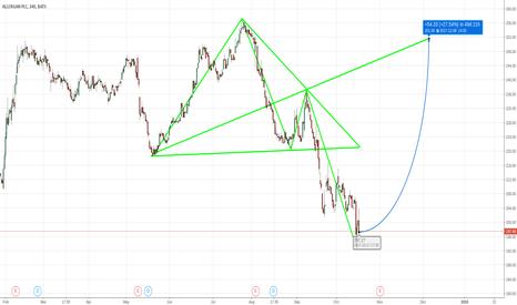 AGN: Allergan PLC : NYSE  Long Term WW Long Entry