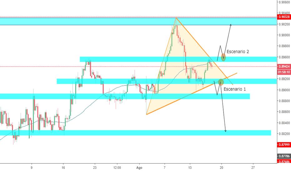 EURGBP: Patrón de triángulo en EURGBP. 2 posibles entradas, 240M.