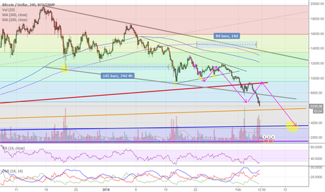 BTCUSD: BITCOIN's 3RD AND FINAL SURGE DOWN BEFORE RANGING.