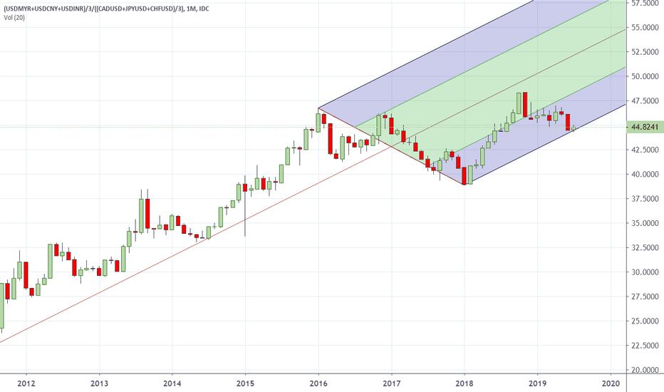 Ideas and Forecasts on U S  Dollar / Indian Rupee — OANDA