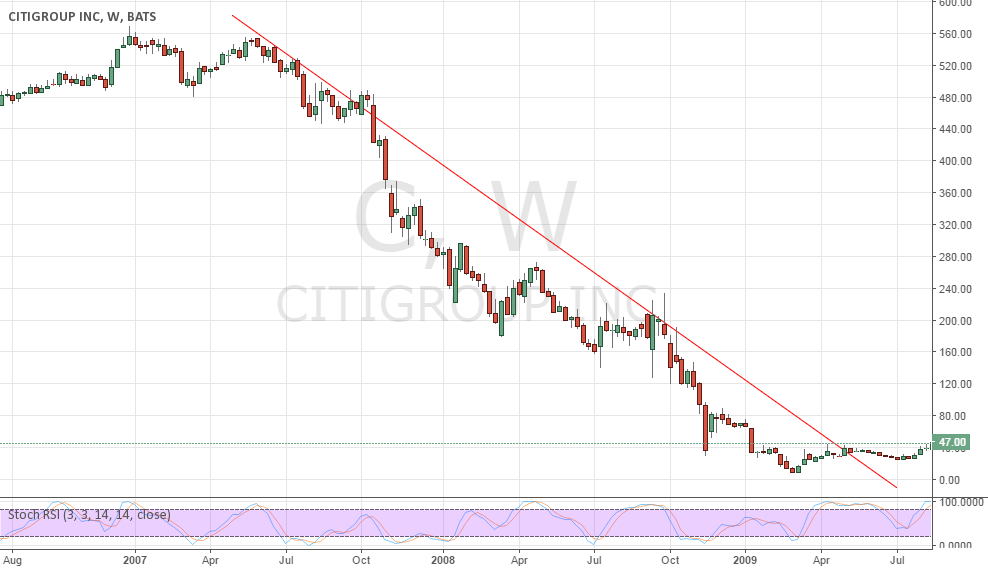 DOWNTREND IN CITY GROUP