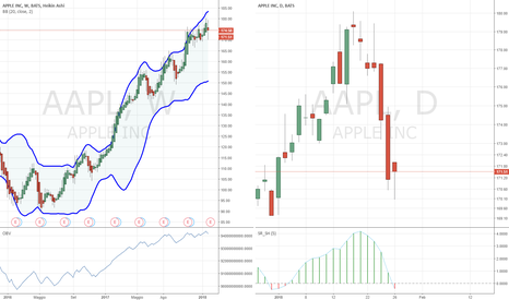 AAPL: long APPLE