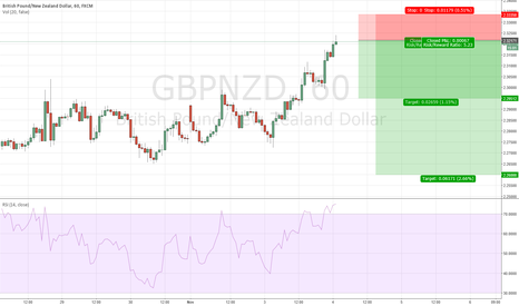 GBPNZD: GBPNZD Swingtrading