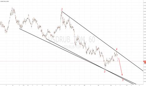 USDRUB_TOM: USDRUB. Вариант с продолжением укрепления рубля.