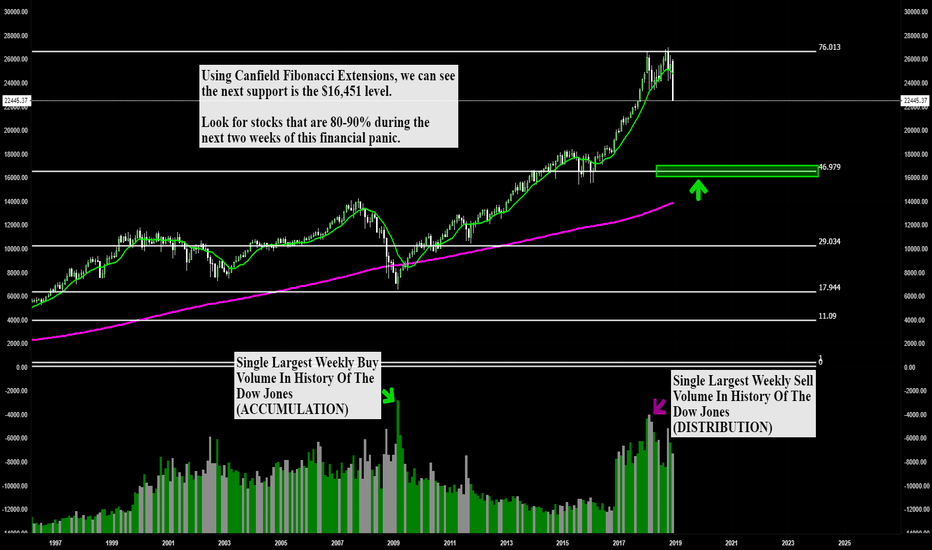 DJI: I called the top... let's find the bottom.