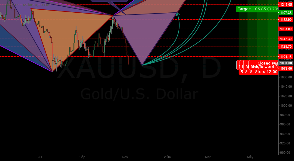 Will GOLD start to rise or continues it way going deeper?