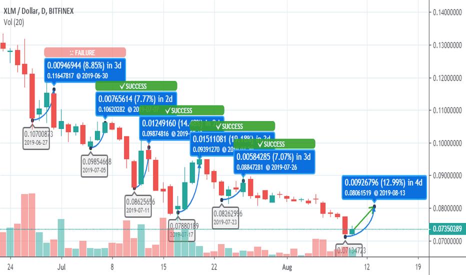 STELLAR — TradingView