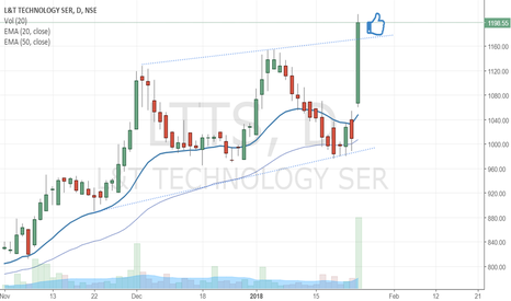 LTTS: Buy if the L&T services breaks out & closes above the channel..