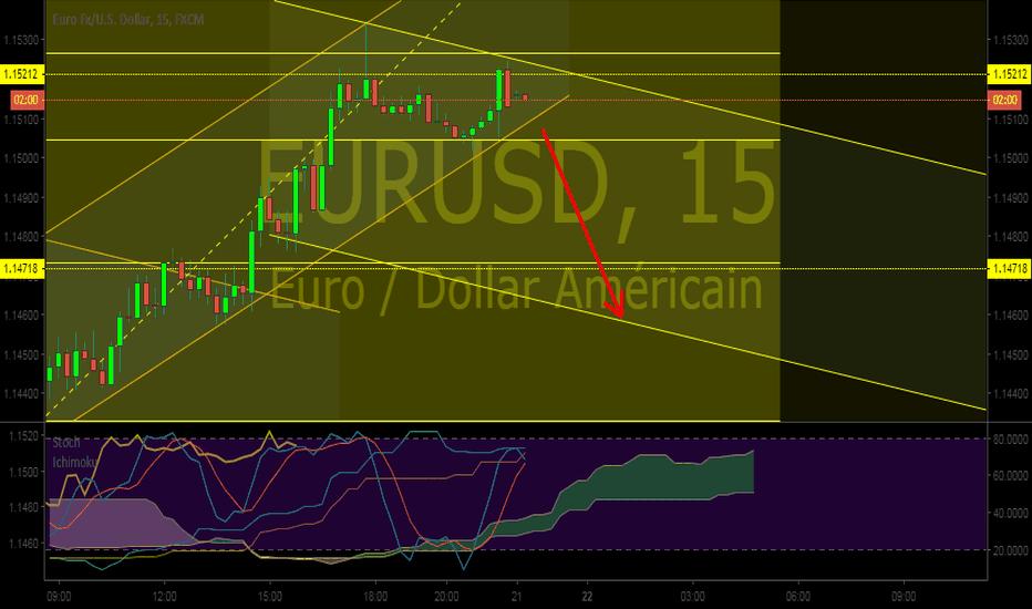 EURUSD: En direction vers 1,1450