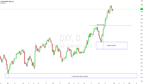 DXY: Dollar (DXY) is on the verge of a 10%-20% correction imo.