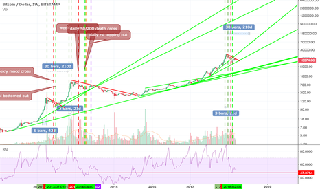 BTCUSD: Bitcoin RSI Analysis