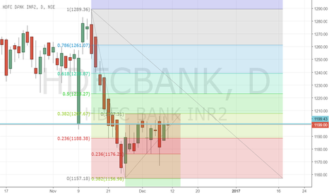 HDFCBANK: HDFC consolidating to break