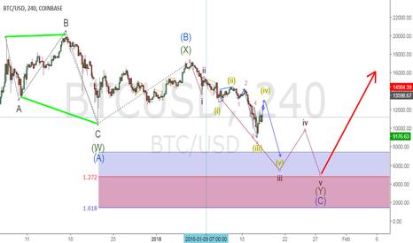 BTCUSD: Where will Bitcoin Stop! Top secret Analysis !LOL