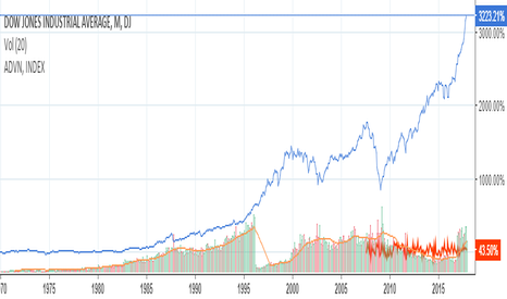 DJI: Trying to compare the dow to advancing issues.