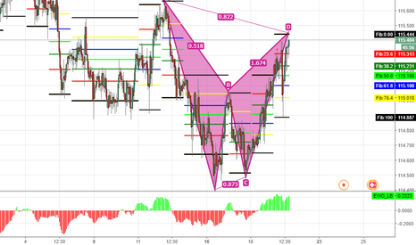 CHFJPY: Opportunity to sell-CHFJPY