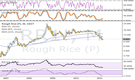 RR1!: RICE IS BOTTOMING