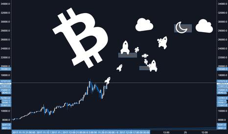 BTCUSD: Bitcoin New Moon - Moonboi Long