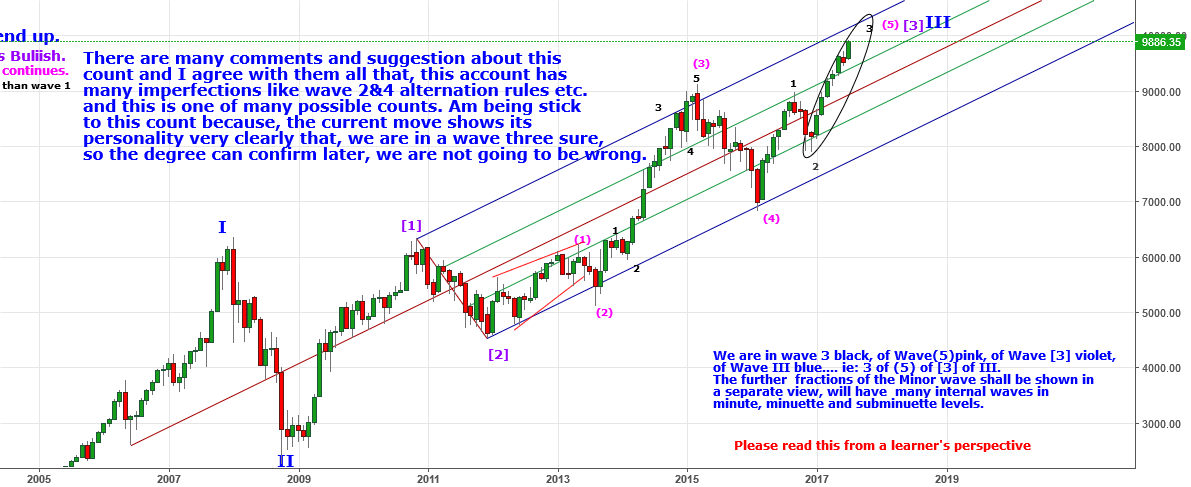 Nifty is in right track towards 10620_10700 minimum