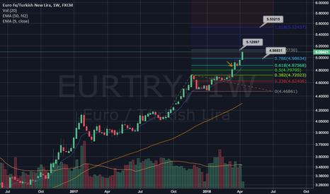 EURTRY: eurotry