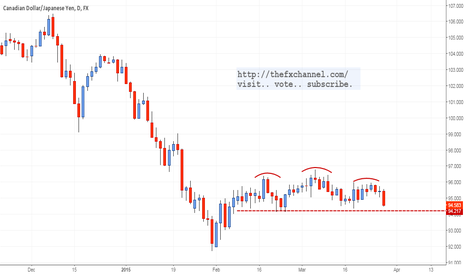 CADJPY: Watch this Pattern: CADJPY Daily H&S