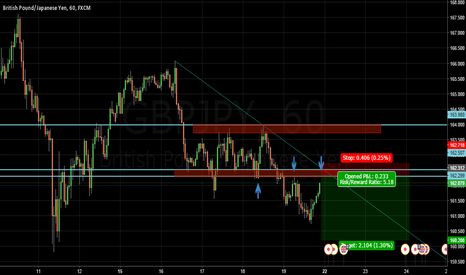 GBPJPY: chance for short just waiting for reversal Candle