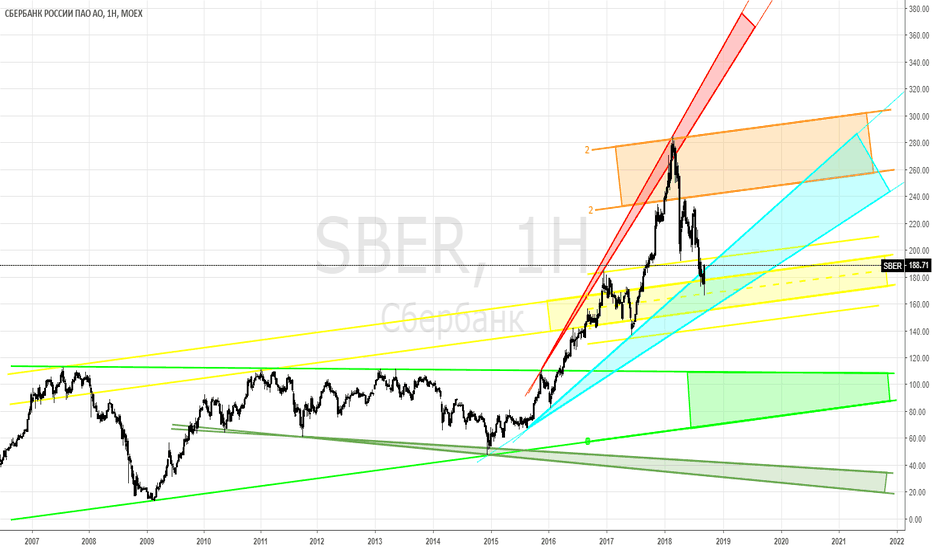 SBER: SBER - во всей красе