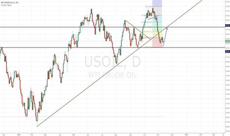 USOIL: retracement of oil?