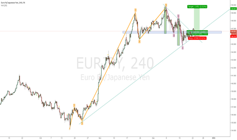 EURJPY: End of ABC Wait for 400 PIP profit