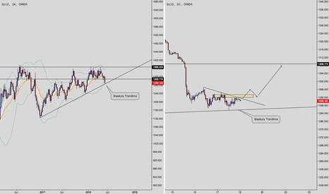 XAUUSD: Gold berkemungkinan akan reverse pada minggu hadapan.