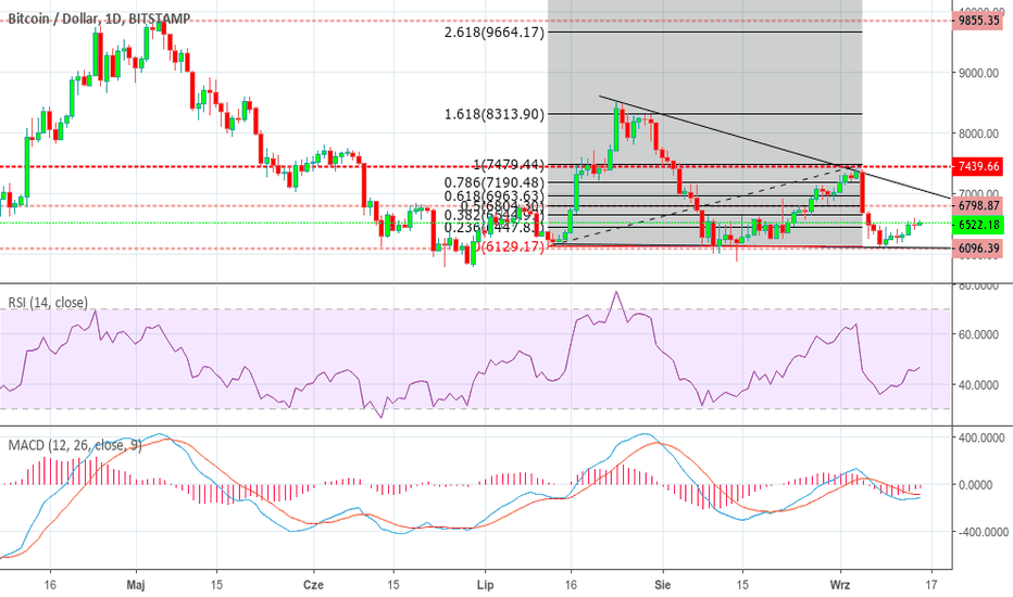 BTCUSD: BTC/USD Price to 24.09