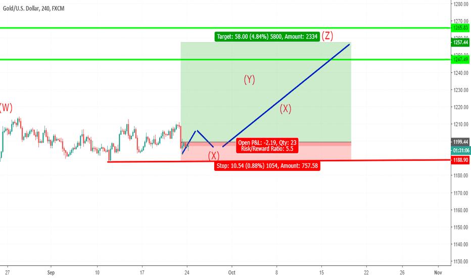 Xauusd Chart Gold Spot Us Dollar Price Tradingview