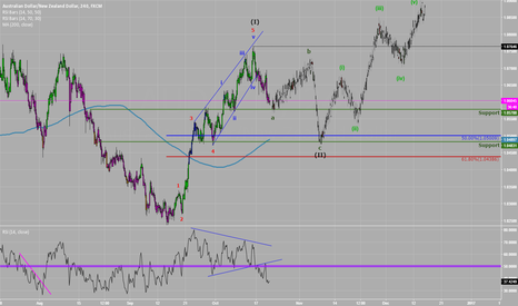 AUDNZD: Wave A of II complete on #AUDNZD?