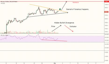 BTCUSD: Bitcoin hidden bullish divergence!