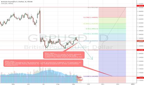 GBPUSD: Cable looking short over several timeframes.