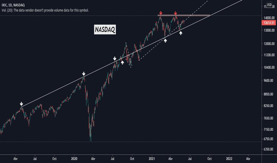 Nasdaq Indice Grafico - NDX Quotazioni — TradingView