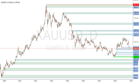 XAUUSD: Longterm view on Gold