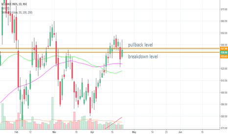 RELIANCE: all in chart - SHORT