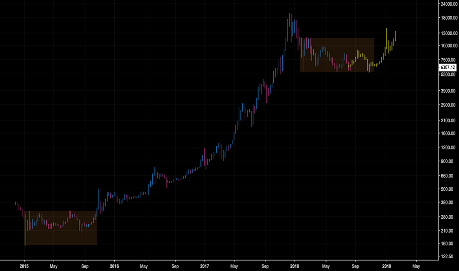 (BTCUSD+XBTEUR*EURUSD+BTCUSD+BTCUSD)/4: BTC: Buy the Corn