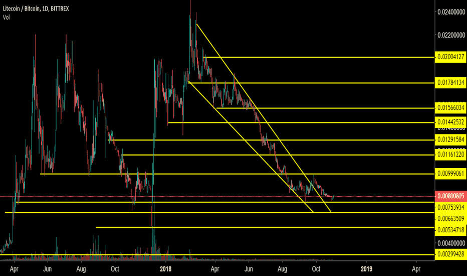 LTCBTC: LTCBTC 1 Day Chart Analysis - Mid Term Analysis.